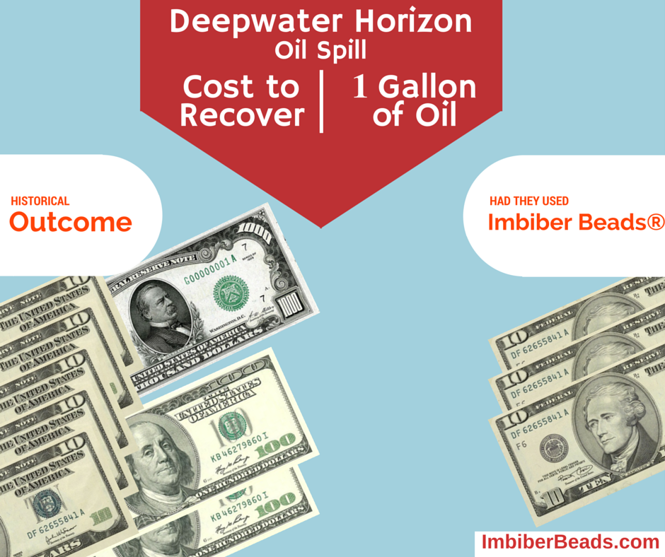 Cost of oil recovery per gallon for the Deepwater Horizon oil spill